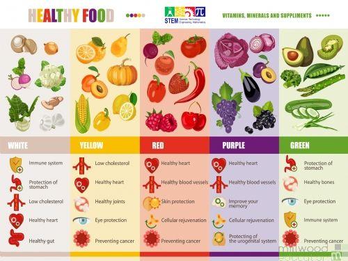 Healthy Food Wallboard